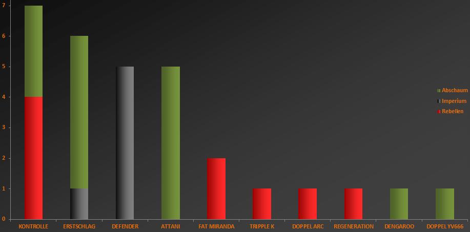 Anzahl Spieler je Kategorie